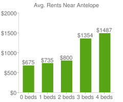 Graph of average rent prices for Antelope